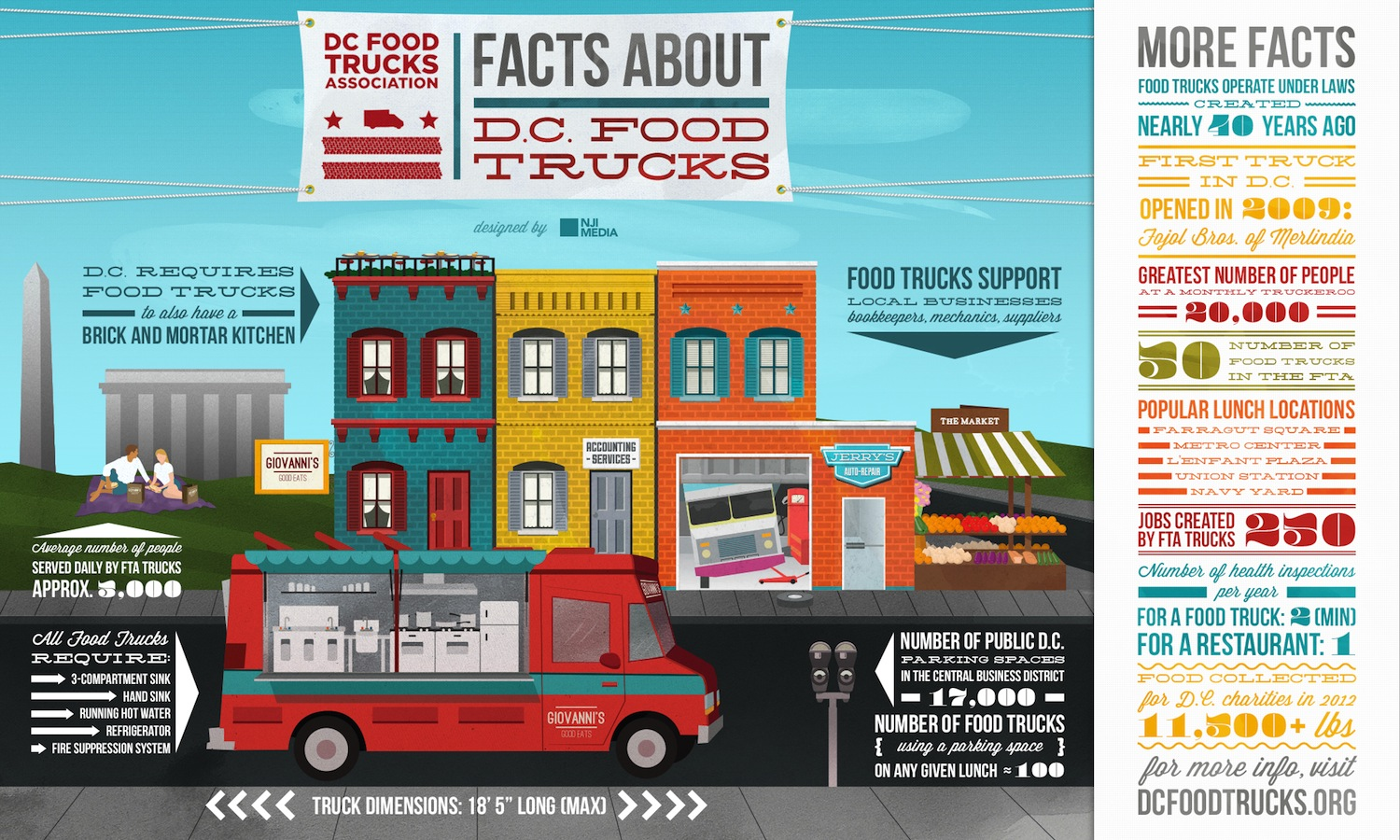 Food Truck Facts NJI Media