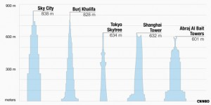 Sky-City-One-838-metres-comparatif