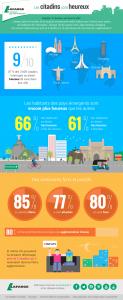 sondage-ville-heureuse